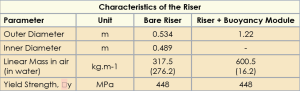 Table 1 shows the characteristics of the marine riser are based on four parameters.