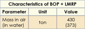 Table 2 shows the characteristics of the BOP and LMRP are based on mass in air.