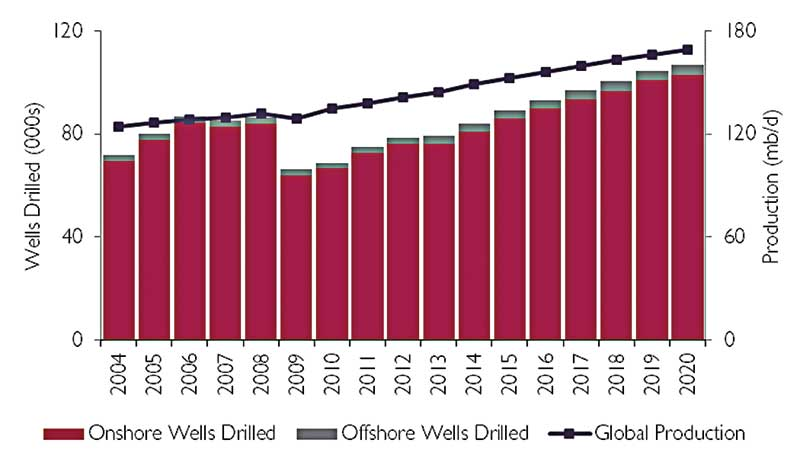 670 000 wells to be drilled through 2020 drilling contractor