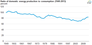 The last significant rise in the ratio of domestic production to consumption occurred from 1978 to 1982. During that period, oil consumption declined in response to higher prices and changing policies, and production rose as oil started to flow from Alaska's North Slope. At the same time, domestic coal production was increasing.