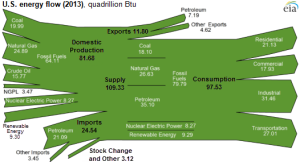 The US was able to produce energy to satisfy 84% of its total demand in 2013, which totaled 97.5 quads.