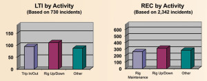 Rig up/down activities involved the most LTIs and recordables. Trip in/out activities also accounted for a significant number of LTIs.