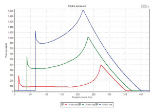 Advances in software programs are allowing well control companies to model kicks and simulate pressures at given depths, helping operators prevent catastrophic well control events. This graph from Cudd Well Control shows the choke pressure versus volume pumped for different kick sizes.