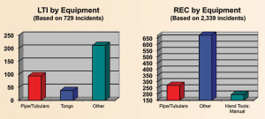 By equipment, the other category – equipment that does not fit into any of the other 27 categories – continues to account for the most LTIs and recordable incidents.