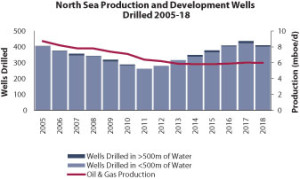 A total of 317 production and development wells were drilled in the North Sea in 2013, producing approximately 5.9 million bbl of oil equivalent a day (boed), according to Douglas Westwood. For 2014, the firm is forecasting 348 production and development wells and the potential to produce approximately 5.8 million boed.