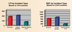 Similar to last year's report, caught-between incidents were the most common and were closely followed by struck-by incidents.