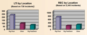 The most LTIs and recordable incidents occurred on the rig floor.