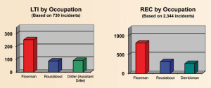 By occupation, the largest percentage of LTIs and recordables happened to floormen.