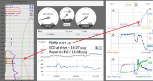 SafeVision, a software system developed by SafeKick, helps rig crews better understand well conditions to react more quickly and safely to well control events. The main screen of the system shows relevant variables, such as pressures, flow rates, volumes and fracture gradient (FG) needed during a well control event. It also shows a simulated equivalent circulating density (ECD) curve indicating the situation compared with the safe mudweight window.