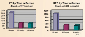 Employees with between one to five years of service with the company had the highest number of LTIs and recordables, followed by those who had between six months to a year of service.