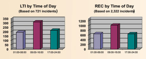 By time of day, the most LTIs and recordable incidents occurred between 09:00-16:00 hours.