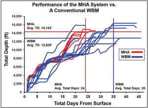 ViChem Specialty Products' hybrid MHA-based fluid reduced rig time and drilled more footage than conventional WBM in the Woodbine formation in the Eagle Ford play. The MHA system was able to shorten the average drilling days by 30%, while increasing the average length of laterals by more than 1,300 ft.