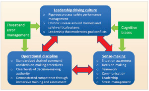 "This graphic shows that the six non-technical skills (bottom right) feed into an organization's leadership and operational discipline. This leadership/discipline/sense-making triangle summarizes the building blocks of high-reliability organizations. Read more about high-reliability organizations in IADC/SPE 167967, ""Threat and Error Management: The Connection Between Process Safety and Practical Action at the Worksite,"" presented at the 2014 IADC/SPE Drilling Conference, 4-6 March, Fort Worth, Texas."