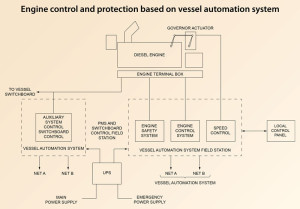 Figure 1: Engines require fuel, air, cooling and lubrication and have control and protection systems to monitor these needs. Consistent functionality of the power management system (PMS) is critical.  All figures courtesy of the International Marine Contractors Association's Guide to DP Electrical Power and Control Systems