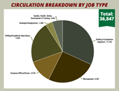2015 Drilling Contractor Circulation Data