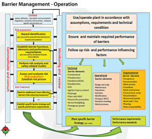 This graph illustrates PSA Norway's guidance for barrier management in operations on the Norwegian Continental Shelf (NCS). The PSA has stated in regulations that companies operating on the NCS must ensure and maintain the required performance of barriers.