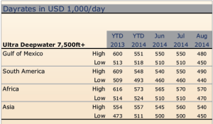 RS Platou is forecasting dayrates for ultra-deepwater rigs to range between $350,000 and $450,000 in 2015.