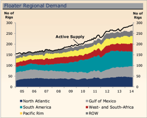 Supply of floater units has increased worldwide while demand has been softening in most regions.