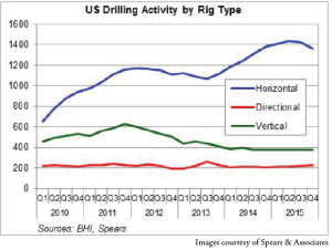 The US onshore rig count is expected to increase slightly to 1,940 in 2015 from 1,818 in 2014. The majority of these are horizontal drilling rigs, a trend reflected in basins such as the Permian, where more than 50% of the 560 rigs are horizontal units.