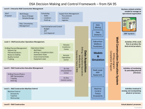 """SPE/IADC 173010: """"Drilling Systems Automation Roadmap – The Means to Accelerate Adoption."""""""