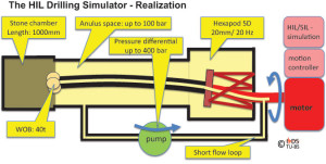 """SPE/IADC 173045: """"Drilling Modeling and Simulation: Current State and Future Goals."""""""