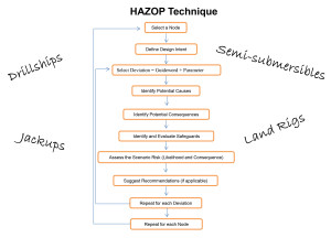 """SPE/IADC 173117: """"Experiences, Challenges and Common Recommendations from Performing HAZOP Studies to Identify Potential Hazards Associated to Surface Gas and Mud Handling Systems During Drilling Operations."""""""