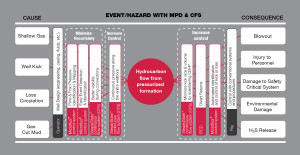 """SPE/IADC 173155: """"CFS vs MPD – Revolutionary Technology to Outshine Industry Leader?"""""""
