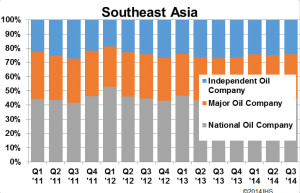 Comparing rig contracts by operator type in Southeast Asia (Above) vs the rest of the world (Below) it's apparent that majors hold a larger proportion of rig contracts in Southeast Asia while independents hold a bigger share in other parts of the world. Percentages for contracts from NOCs, meanwhile, are comparable, according to these IHS charts.