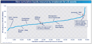 Using its Global Economic Model, Wood Mackenzie analyzed breakeven WTI prices for major oil shale plays and sub-plays in the US. The analysis showed that nearly 23 billion bbl of liquids are economic at the 2015 WTI price ($55/bbl), while 98% of modeled resource volumes can still generate 10% internal rates of return below $85/bbl.