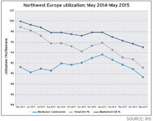 Total rig utilization in Northwest Europe, which encompasses the North Sea, Norwegian Sea, Barents Sea and areas west of the Shetland Islands, dropped from 99% in May 2014 to 91% in May 2015, according to IHS.