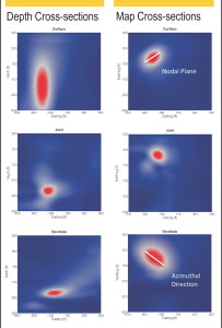 This series of images from Baker Hughes shows the focalization of energy in space. A highly focused energy (red/orange) indicates a high probability that a microseismic event originated from that location. The smaller the focalization, the more certain the location of the microseismic event. These images indicate the joint inversion has a better focalization than either surface or borehole alone.