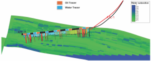 Brazilian operator QGEP combined existing sand control technologies for testing a horizontal well design in a heavy-oil reservoir in the Santos Basin's Atlanta field. This image of the trajectories of the ATL-1 pilot well, where a micro-fracture was performed, and the first production well, ATL-2, shows gravel pack screens with oil and water tracers, with a large aquifer below.