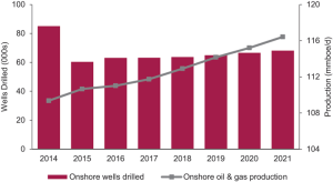 For both onshore (left) and offshore (right), Douglas-Westwood is forecasting a fairly steady number of wells that will be drilled each year from 2015 to 2021. Production, however, is projected to continue increasing. A total of 157 million BOED is expected this year, compared with 153.8 million BOED last year. By 2021, total global production is projected to reach 172.8 million BOED.
