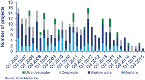 Left, TOP: Since late 2013, there has been an overall decrease in the number of sanctioned projects, according to Wood Mackenzie. In the past year, 46 conventional projects have been deferred, with the biggest decline hitting deepwater.