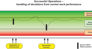 Figure 1: This simplified model for success, failure and variability illustrates how individuals handle deviations from normal variation in work performance.