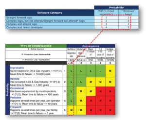 Figure 2: Mapping the software probability of failure scale alongside the hardware provides a common risk/criticality calculation matrix.