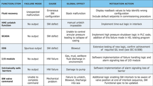 Table 2: Using the SFMECA approach on BOP control systems, 224 additional failure modes were identified.