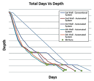This days-vs-depth curve from the November 2014-December 2015 deployment of an automated downhole drilling system by Hess Corp in the Bakken illustrates the vertical and curve interval in a horizontal well. The example shows the improved impact of using downhole measurements and automation tools. The initial well was drilled conventionally, with time captured from the start of the trip into the hole until the end of the trip out. Then, five intervals were drilled using the automation system. Each interval was completed in 13-51 hours less time than the 182-hour average interval time from the rig's previous three pads.