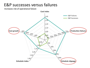 Figure 1: Both project cost and schedule performance for offshore E&P projects have over-runs in the 30-40% range. The percentage of production failures – 75 – is also alarming as it shows the failure rate of projects to deliver expected business results.