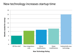 Figure 5: When using new technology, the startup time needed increases substantially.