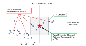Project performance versus plan. Image courtesy of Keppel FELS.