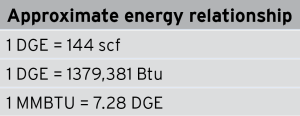 Table 1: Natural gas fuel substitution for dual-fuel applications can be expressed in terms of the diesel gallon equivalent (DGE), or the amount of energy provided by natural gas in comparison with a gallon of diesel fuel.