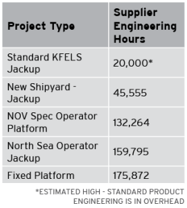 Table 2: Compared with a standard jackup, which is associated with an estimated 20,000 manhours, a fixed platform can require more than 175,000 manhours.