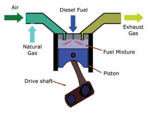 Figure 1: In a dual-fuel engine, natural gas fuel in vapor phase is introduced into the air intake system of the engine in a process known as fumigation.
