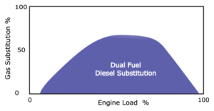 Figure 2: There is an optimal range of engine load at which gas substitution is maximized. At the low end and high end of the load spectrum, gas substitution is decreased to zero.