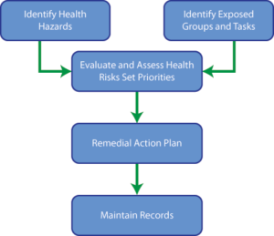 An HRA begins with identifying specific health hazards and which employees are at risk. Once risks are identified, they can be assessed and a remedial action plan can be developed.