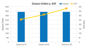 While running a 26.-in. hybrid bit on three consecutive GOM wells, the operator saved up to seven days of drilling time compared with offset wells.