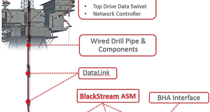 Figure 1: NOV's BlackStream along-string measurement (ASM) tools acquire temperature, annular pressure, rotation and three-axis vibration data at high frequency. The data is streamed to surface via the IntelliServ high-speed wired drill pipe telemetry network.