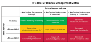 Figure 3: The RFC-HSE MPD Influx Management Matrix defines the maximum surface back pressure that can be applied.