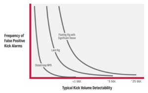 Figure 4: Closed-loop drilling provides more accurate kick detection and reduces the frequency of false positives.